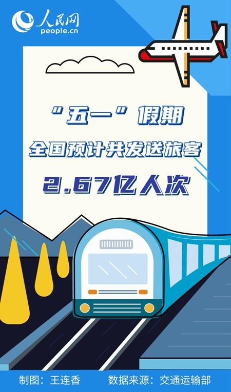 """交通运输部:""""五一""""假期全国预计共发送旅客2.67亿人次"""